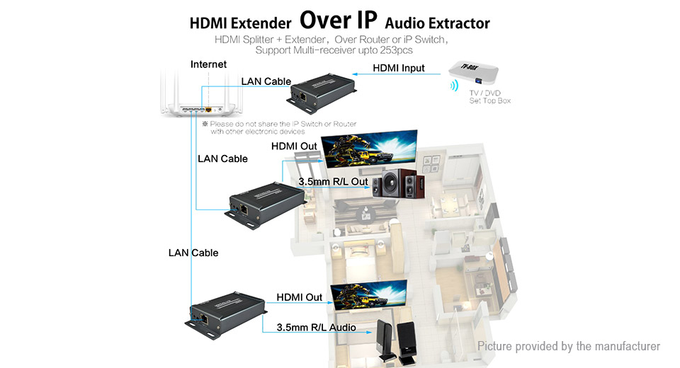 MiraBox HSV891 HDMI Extender over TCP IP Receiver (US)
