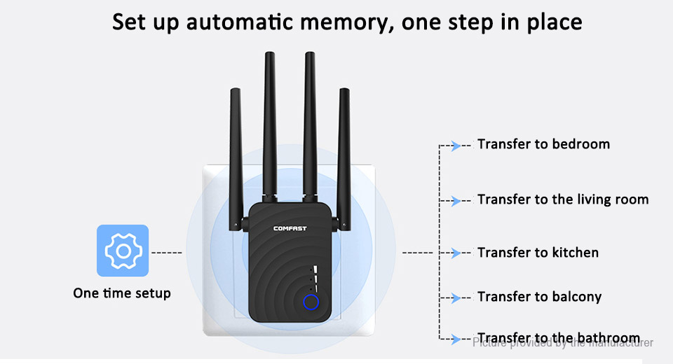 COMFAST CF-WR754AC 1200Mbps Dual Band Wifi Repeater Wireless Router